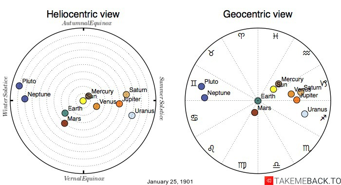 Planetary positions on January 25th, 1901 - Heliocentric and Geocentric views