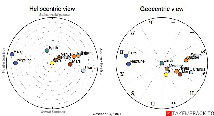 Planetary positions on October 16th, 1901 - Heliocentric and Geocentric views
