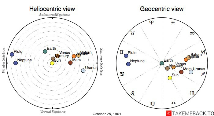 Planetary positions on October 25th, 1901 - Heliocentric and Geocentric views