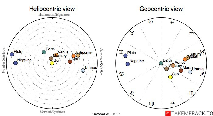 Planetary positions on October 30th, 1901 - Heliocentric and Geocentric views