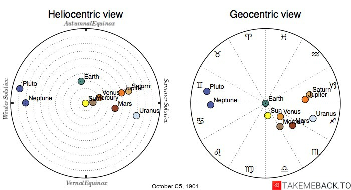 Planetary positions on October 5th, 1901 - Heliocentric and Geocentric views
