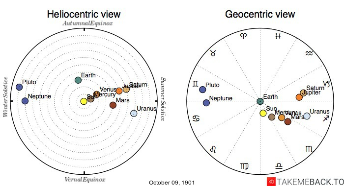 Planetary positions on October 9th, 1901 - Heliocentric and Geocentric views