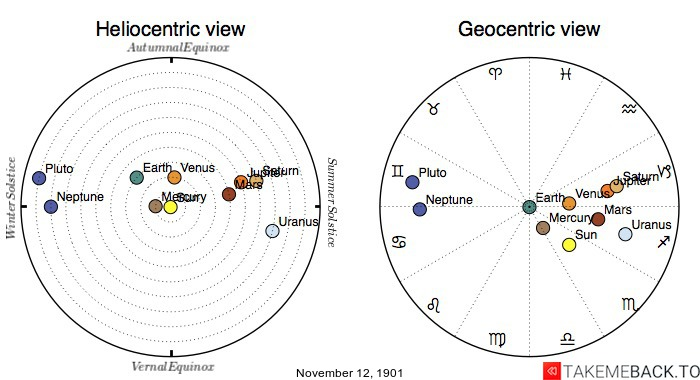 Planetary positions on November 12th, 1901 - Heliocentric and Geocentric views