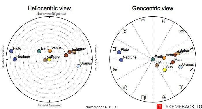 Planetary positions on November 14th, 1901 - Heliocentric and Geocentric views