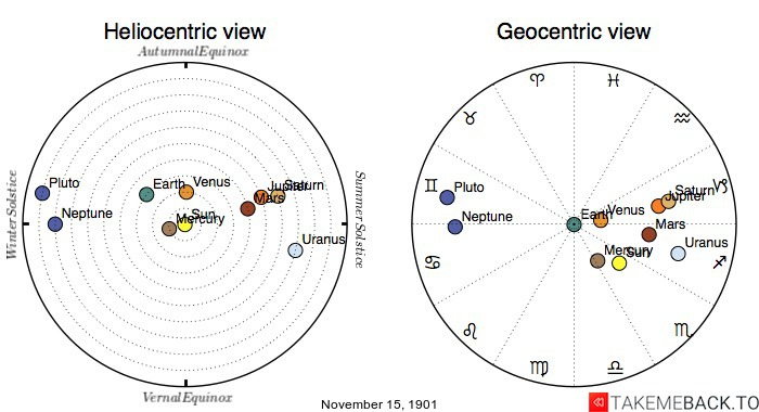 Planetary positions on November 15th, 1901 - Heliocentric and Geocentric views