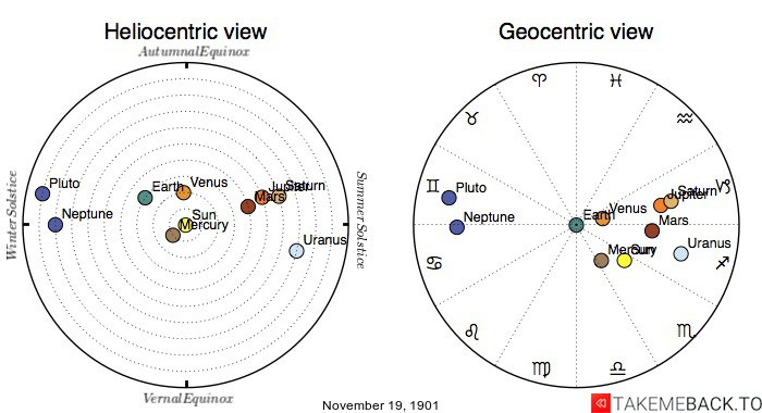 Planetary positions on November 19th, 1901 - Heliocentric and Geocentric views