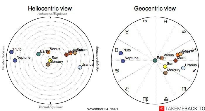 Planetary positions on November 24th, 1901 - Heliocentric and Geocentric views