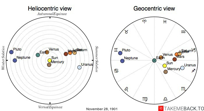 Planetary positions on November 28th, 1901 - Heliocentric and Geocentric views