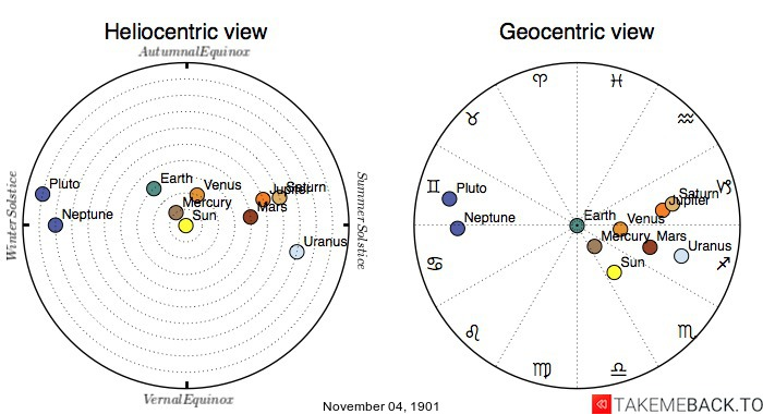 Planetary positions on November 4th, 1901 - Heliocentric and Geocentric views