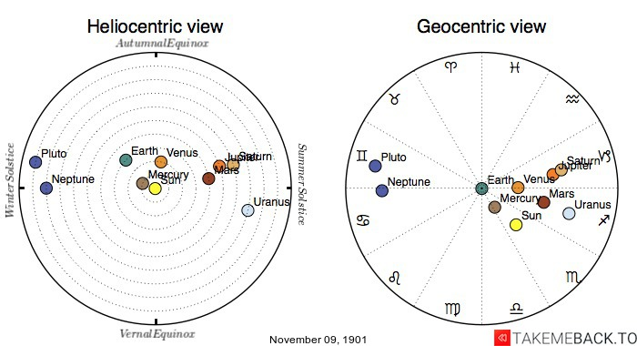 Planetary positions on November 9th, 1901 - Heliocentric and Geocentric views