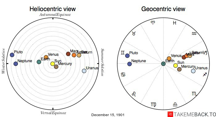 Planetary positions on December 15th, 1901 - Heliocentric and Geocentric views