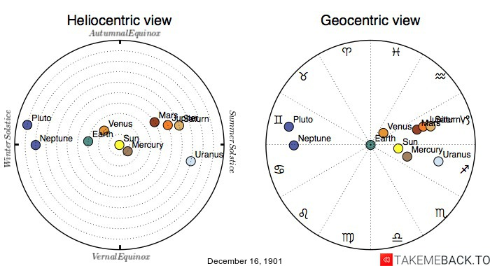 Planetary positions on December 16th, 1901 - Heliocentric and Geocentric views
