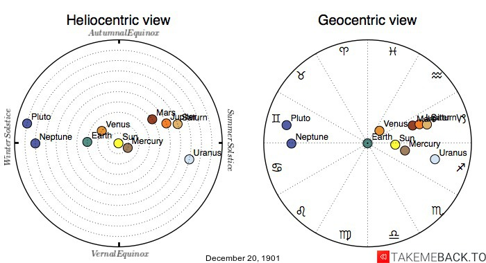 Planetary positions on December 20th, 1901 - Heliocentric and Geocentric views