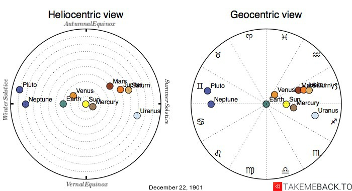 Planetary positions on December 22nd, 1901 - Heliocentric and Geocentric views