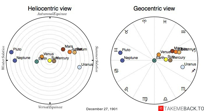 Planetary positions on December 27th, 1901 - Heliocentric and Geocentric views