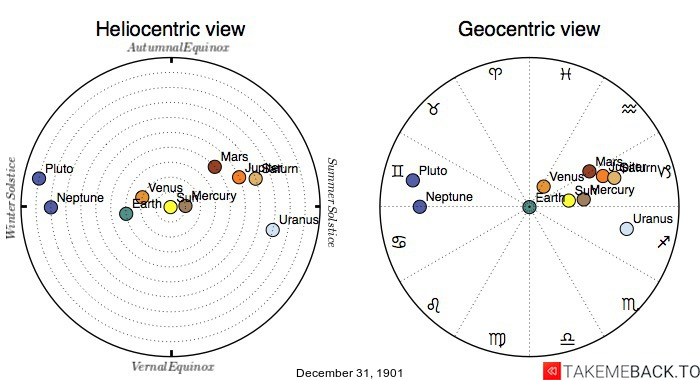 Planetary positions on December 31st, 1901 - Heliocentric and Geocentric views