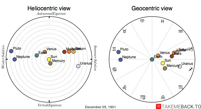 Planetary positions on December 05, 1901 - Heliocentric and Geocentric views
