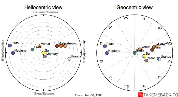 Planetary positions on December 6th, 1901 - Heliocentric and Geocentric views