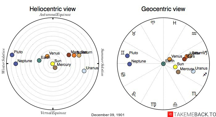Planetary positions on December 9th, 1901 - Heliocentric and Geocentric views