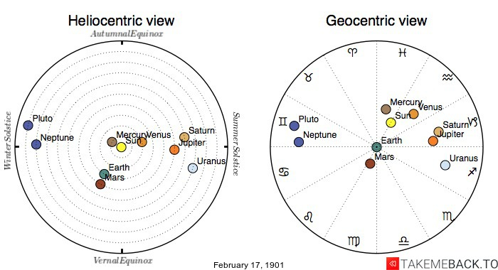 Planetary positions on February 17th, 1901 - Heliocentric and Geocentric views
