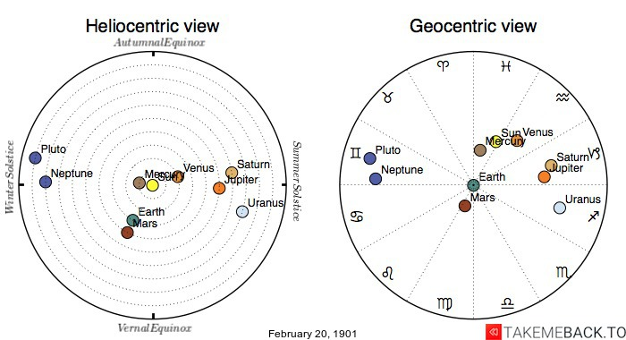 Planetary positions on February 20th, 1901 - Heliocentric and Geocentric views