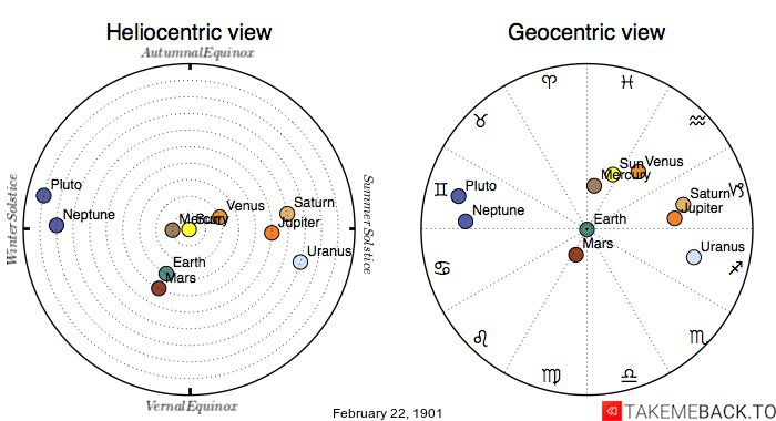 Planetary positions on February 22nd, 1901 - Heliocentric and Geocentric views