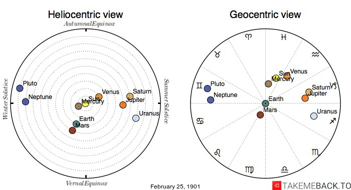 Planetary positions on February 25th, 1901 - Heliocentric and Geocentric views