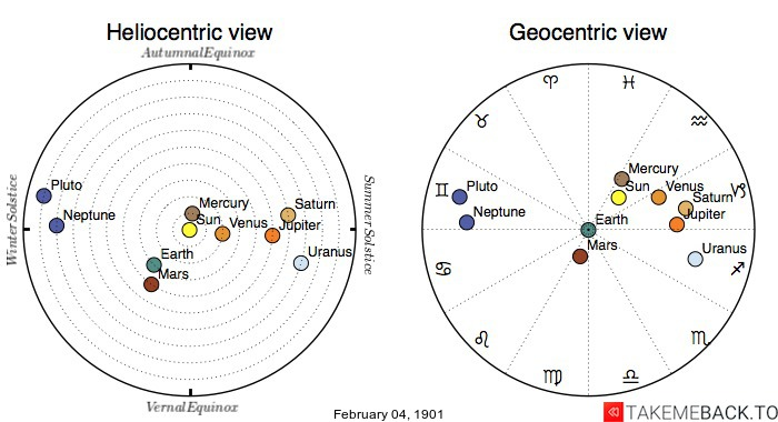 Planetary positions on February 4th, 1901 - Heliocentric and Geocentric views
