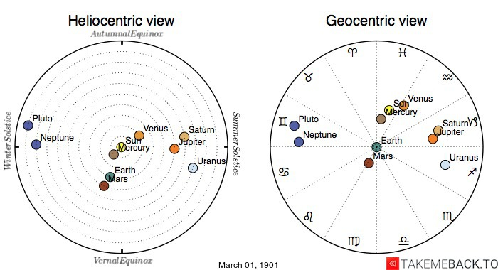 Planetary positions on March 1st, 1901 - Heliocentric and Geocentric views