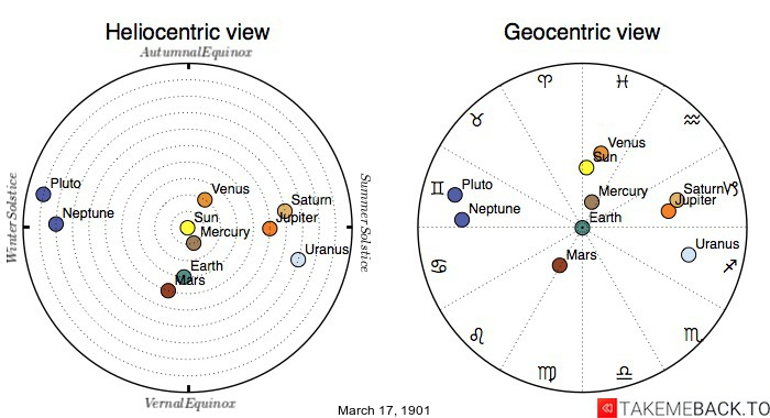 Planetary positions on March 17th, 1901 - Heliocentric and Geocentric views