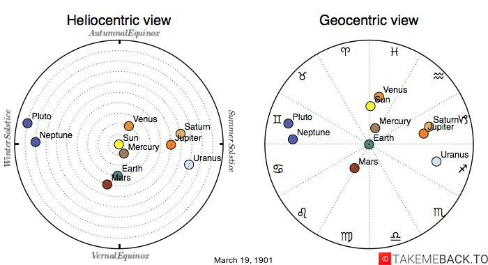 Planetary positions on March 19th, 1901 - Heliocentric and Geocentric views