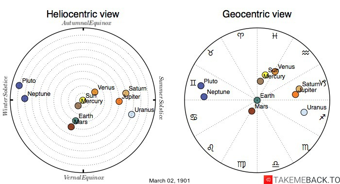 Planetary positions on March 2nd, 1901 - Heliocentric and Geocentric views