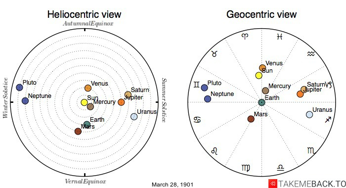 Planetary positions on March 28th, 1901 - Heliocentric and Geocentric views