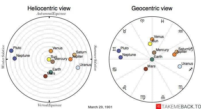 Planetary positions on March 29th, 1901 - Heliocentric and Geocentric views