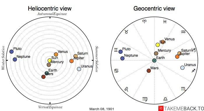 Planetary positions on March 8th, 1901 - Heliocentric and Geocentric views