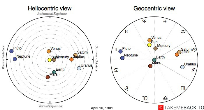 Planetary positions on April 10th, 1901 - Heliocentric and Geocentric views