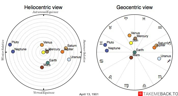 Planetary positions on April 13th, 1901 - Heliocentric and Geocentric views