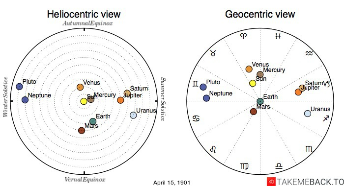 Planetary positions on April 15th, 1901 - Heliocentric and Geocentric views