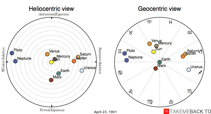 Planetary positions on April 23rd, 1901 - Heliocentric and Geocentric views