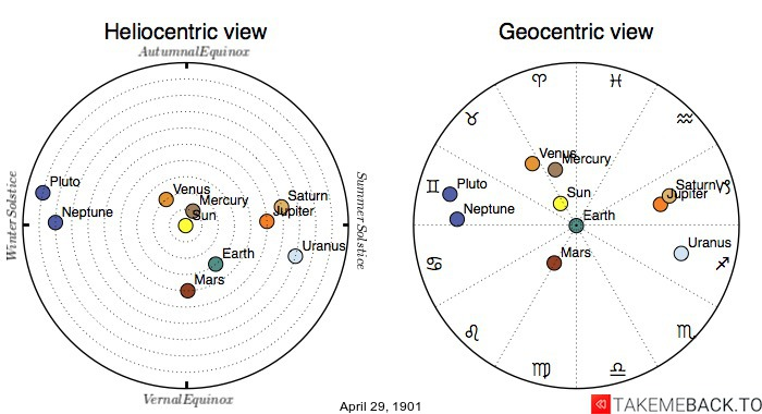 Planetary positions on April 29th, 1901 - Heliocentric and Geocentric views