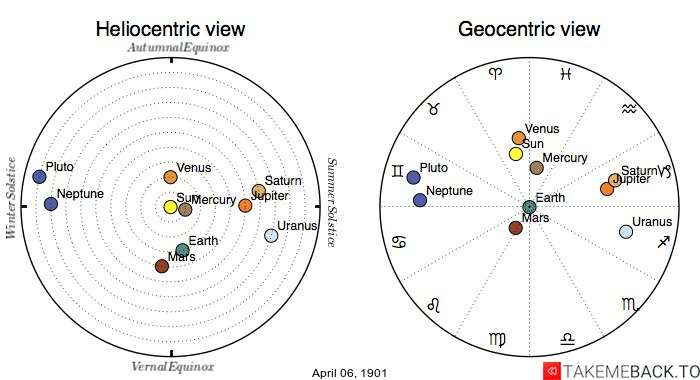 Planetary positions on April 6th, 1901 - Heliocentric and Geocentric views