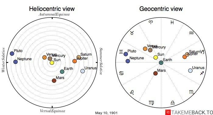 Planetary positions on May 10th, 1901 - Heliocentric and Geocentric views