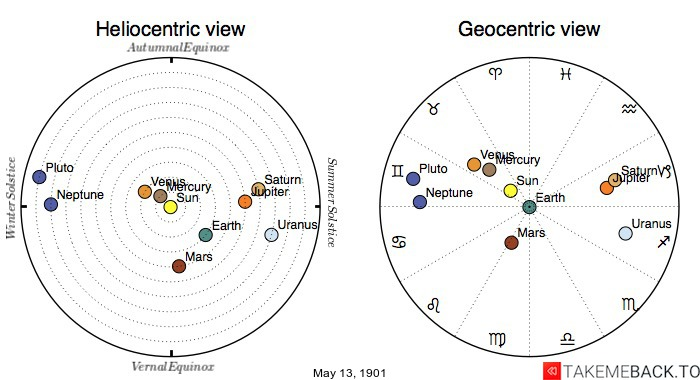 Planetary positions on May 13th, 1901 - Heliocentric and Geocentric views