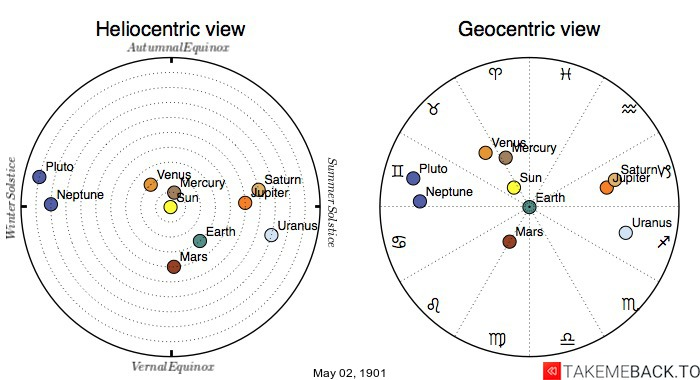 Planetary positions on May 2nd, 1901 - Heliocentric and Geocentric views