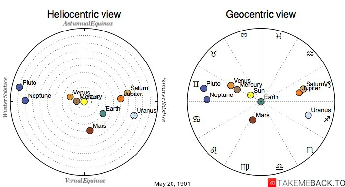 Planetary positions on May 20th, 1901 - Heliocentric and Geocentric views