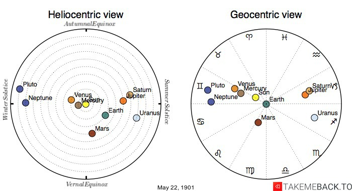 Planetary positions on May 22nd, 1901 - Heliocentric and Geocentric views