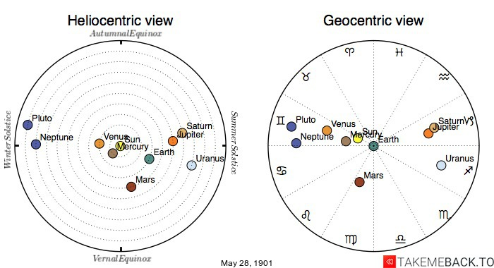 Planetary positions on May 28th, 1901 - Heliocentric and Geocentric views