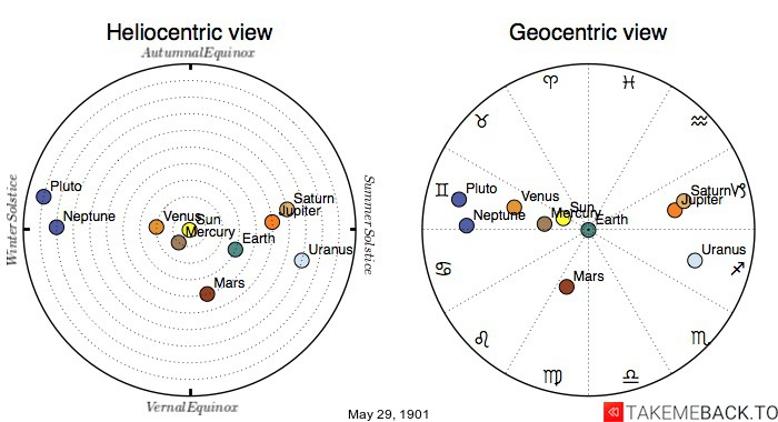 Planetary positions on May 29th, 1901 - Heliocentric and Geocentric views