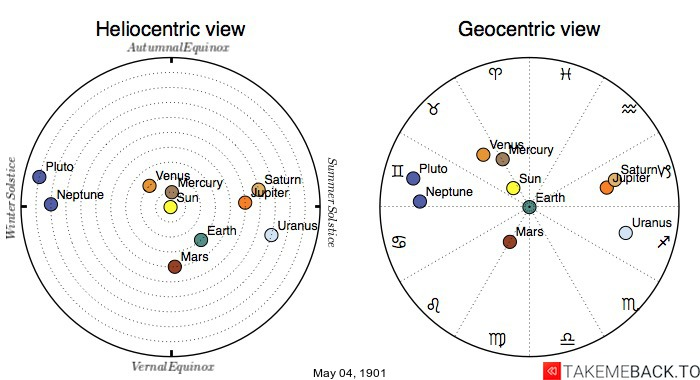 Planetary positions on May 4th, 1901 - Heliocentric and Geocentric views