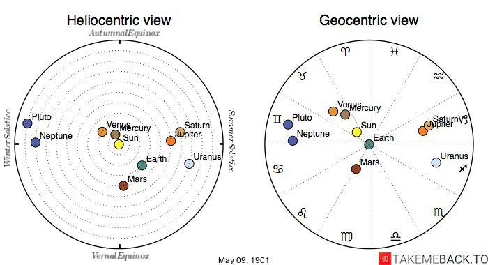 Planetary positions on May 9th, 1901 - Heliocentric and Geocentric views